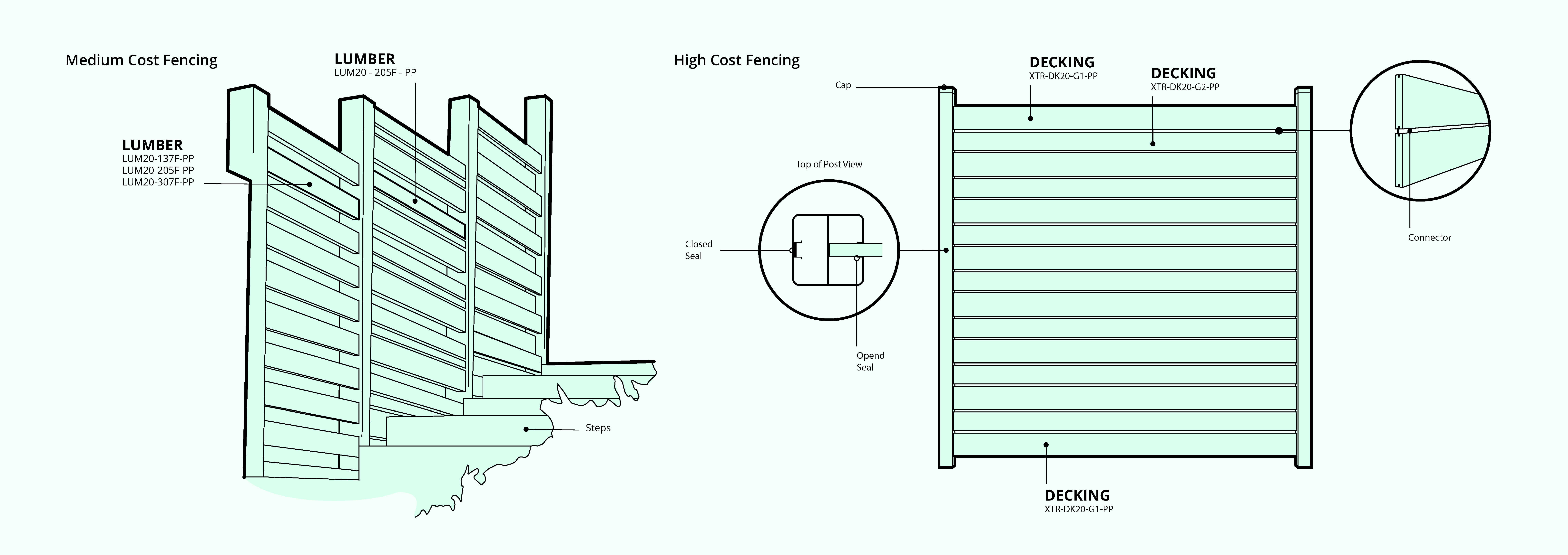 fencing design layout