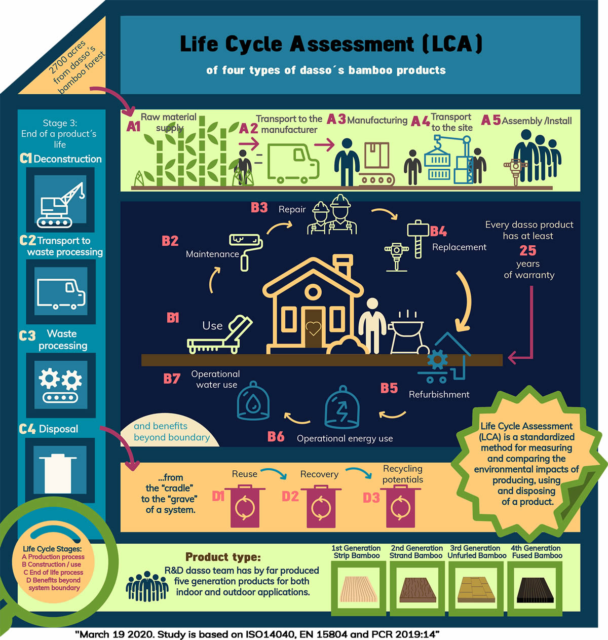 life cycle assessemnt of dassoxTR